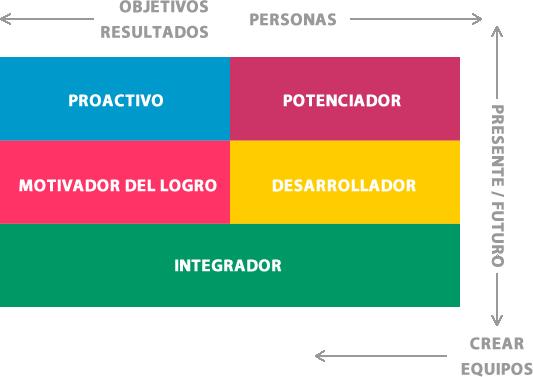 Modelo educativo de Sistema Magno, Colegio Magno, Universidad Magno, Bachillerato Magno